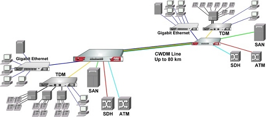 CWDM Application with Five Independent Data Channels over one