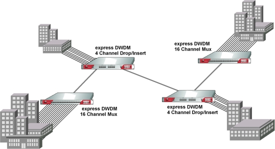 <strong>express DWDM</strong> Verbindung von 4 Standorten mit mehreren Kan&auml;len, 10Gbit/s je Kanal