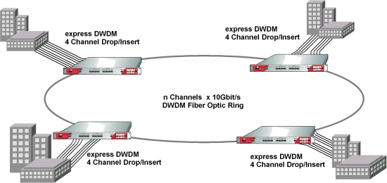 <strong>express DWDM</strong> connecting locations redundantly with a Multiple-10Gbit/s Fiber Optic Ring