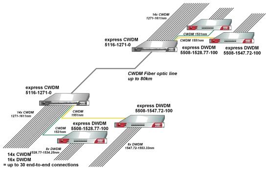 <strong>express DWDM</strong> Multiplexer erweitern bestehende CWDM-Verbindung um zus&auml;tzliche Kan&auml;le