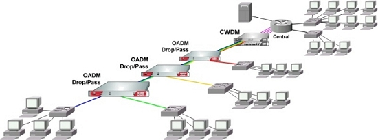 Stations Connected to Central via express CWDM/OADM Equipment
