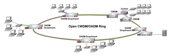 Open Metro CWDM/OADM Ring with Redundantly Connected Stations