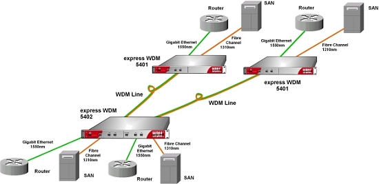 Dual WDM Application with Four Independent Data Channels over Two Fiber Optic Lines