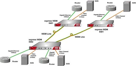 Zweier-WDM Applikation überträgt vier unabhängige Datenkanäle zu zwei entfernten Standorten