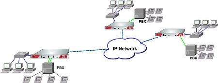 Multiplexer Application with one IPM1241 and two IPM1211 connecting 3 PBXes on different Locations over an IP Network