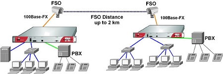 Local Networks and PBXes connected over Freespace Optic (FSO)